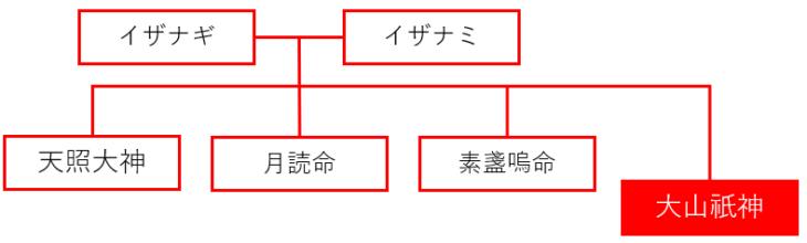 大山祇神の系譜