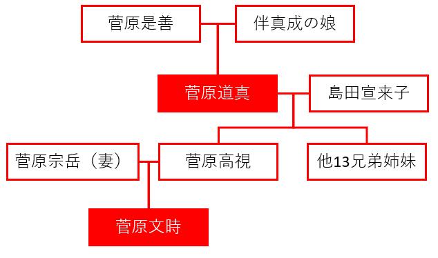 菅原道真公の系譜