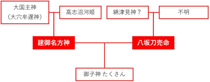 諏訪神の系譜