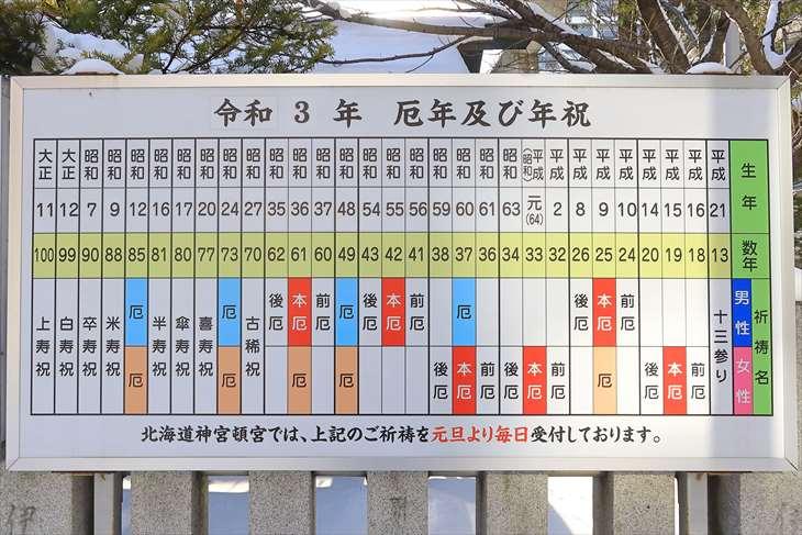 北海道神宮 厄年および年祝