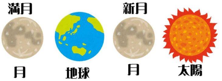 新月と満月の時の太陽・月・地球の位置